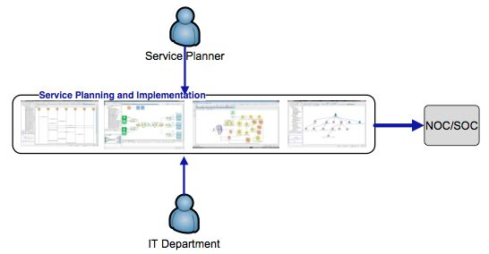 Service inventory manager ossera ossera service manager then converts sequence diagrams into service topology diagrams service network diagrams to map services customer facing or ccuart Choice Image